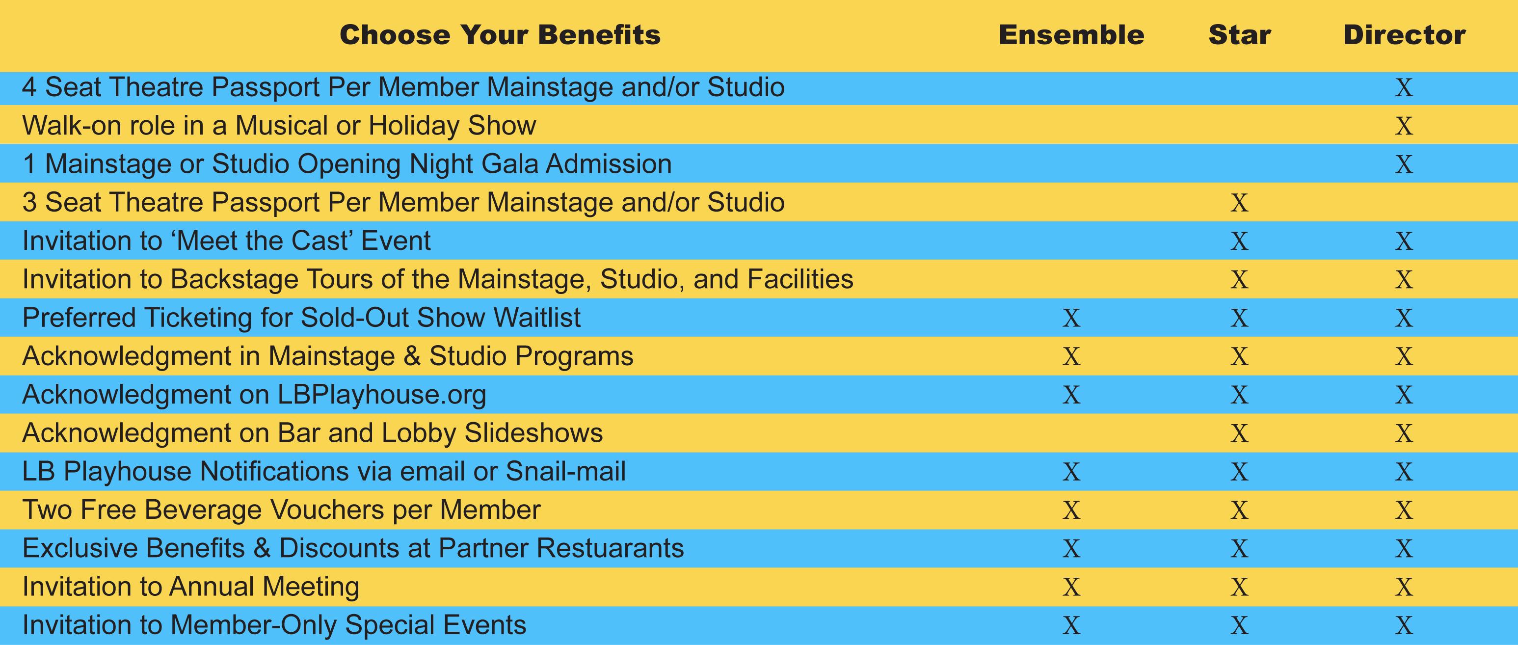 membership_levels